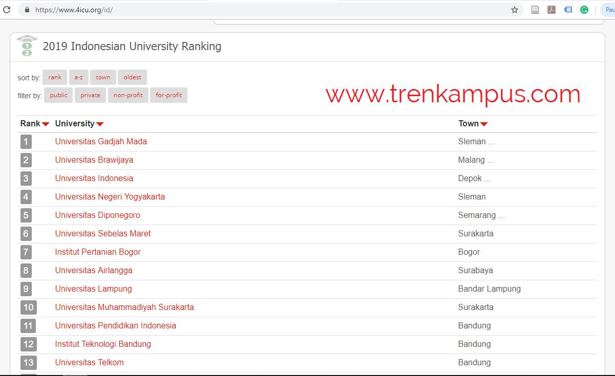Ranking perguruan tinggi